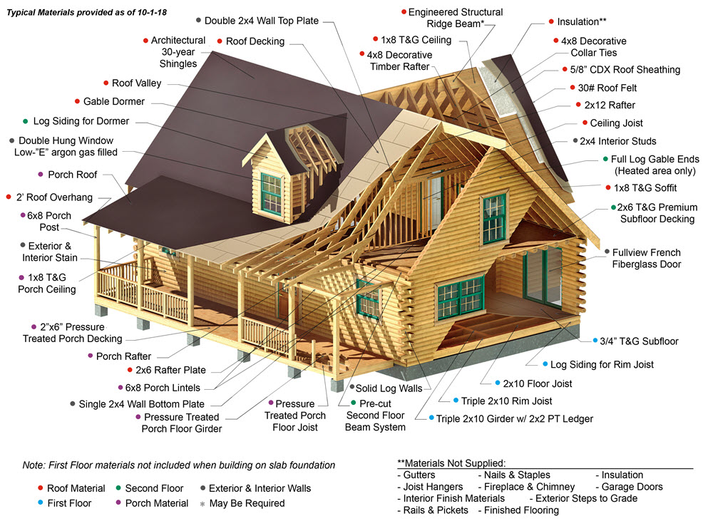 Log Cabin Kit Materials Amp Components Southland Log Homes